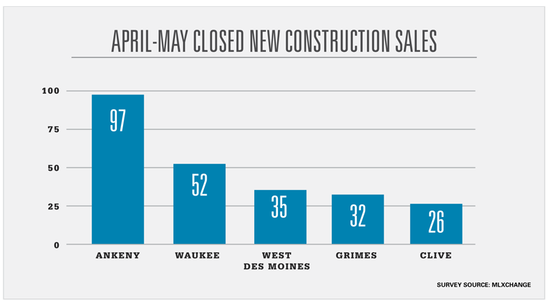 April-may Closed New Construction Sales
