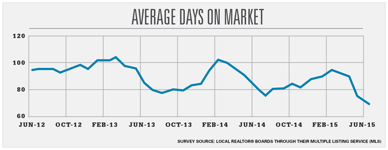 201508-average-market-days