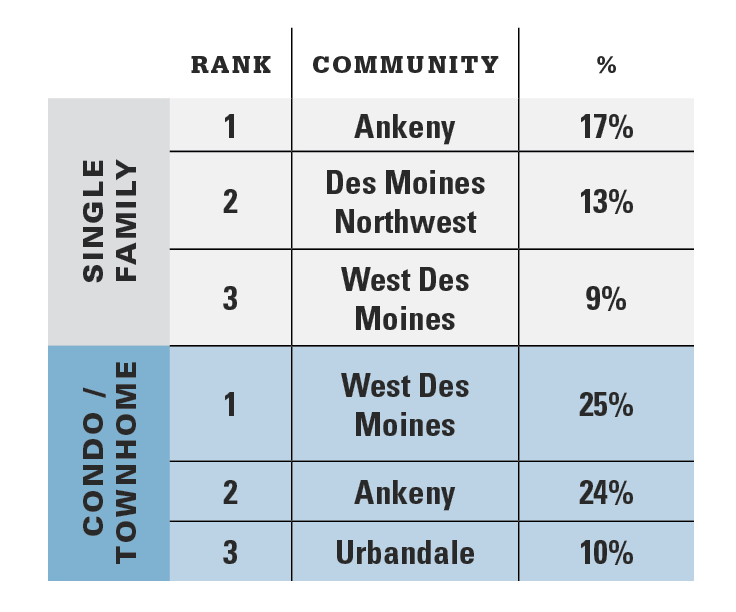 The Three Most Active Communities