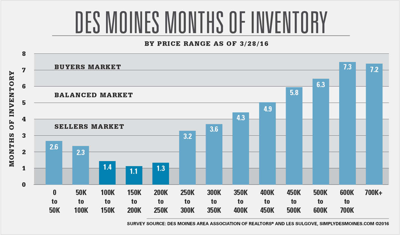 Des Moines Months of Inventory