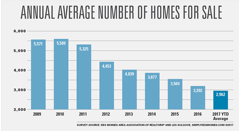 Annual Average Number of Homes for Sale